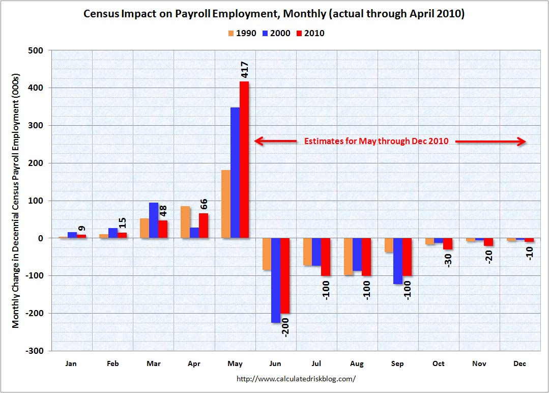 Impact of Census 2010 on Payroll Report April 2010