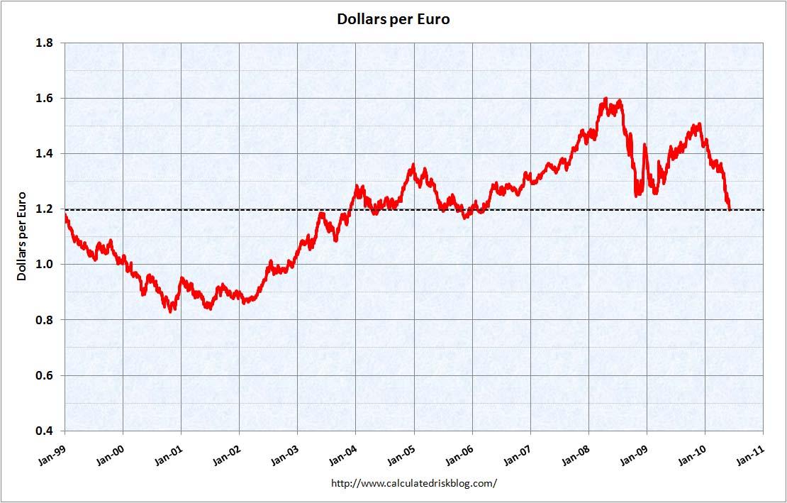 Dollars per Euro June 4, 2010