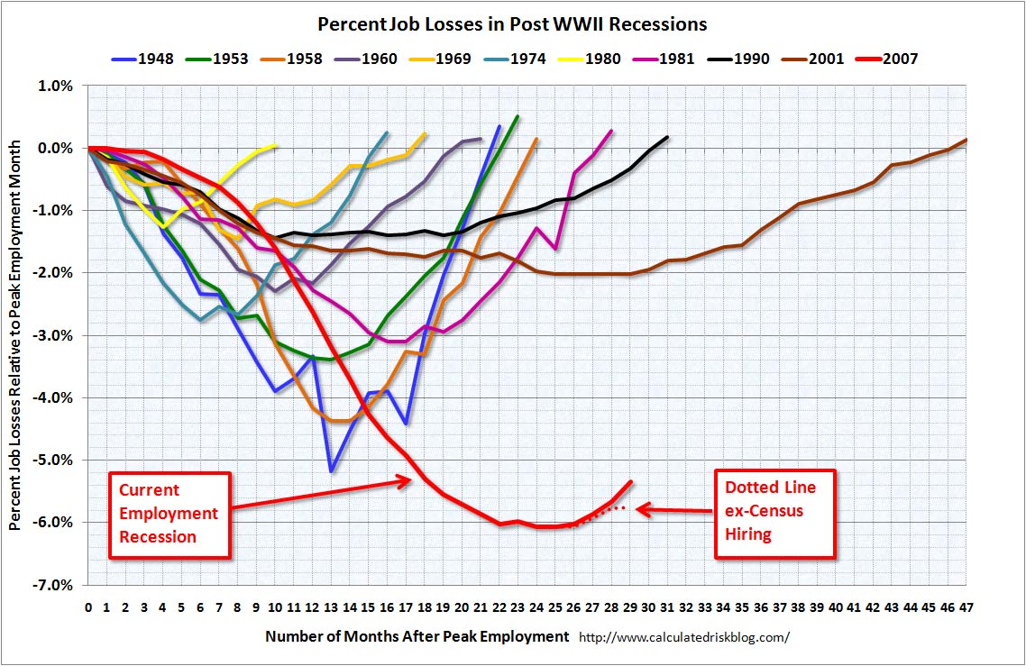 Employment an Recessions May 2010