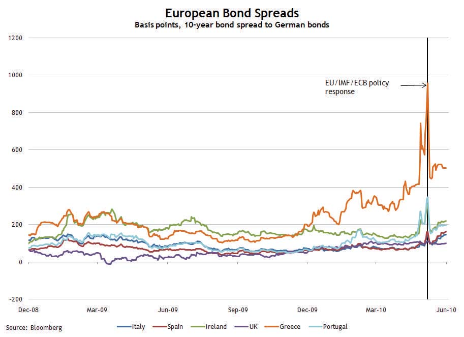 Euro Bond Spreads June 3, 2010