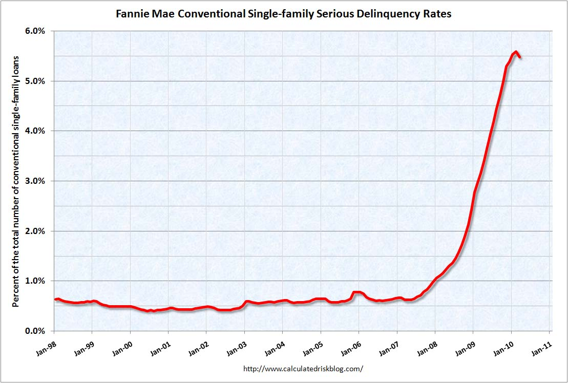 Fannie Mae Serious Delinquency March 2010