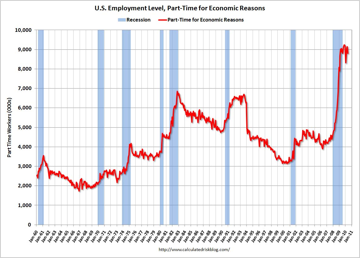 Part Time Economic Reasons May 2010