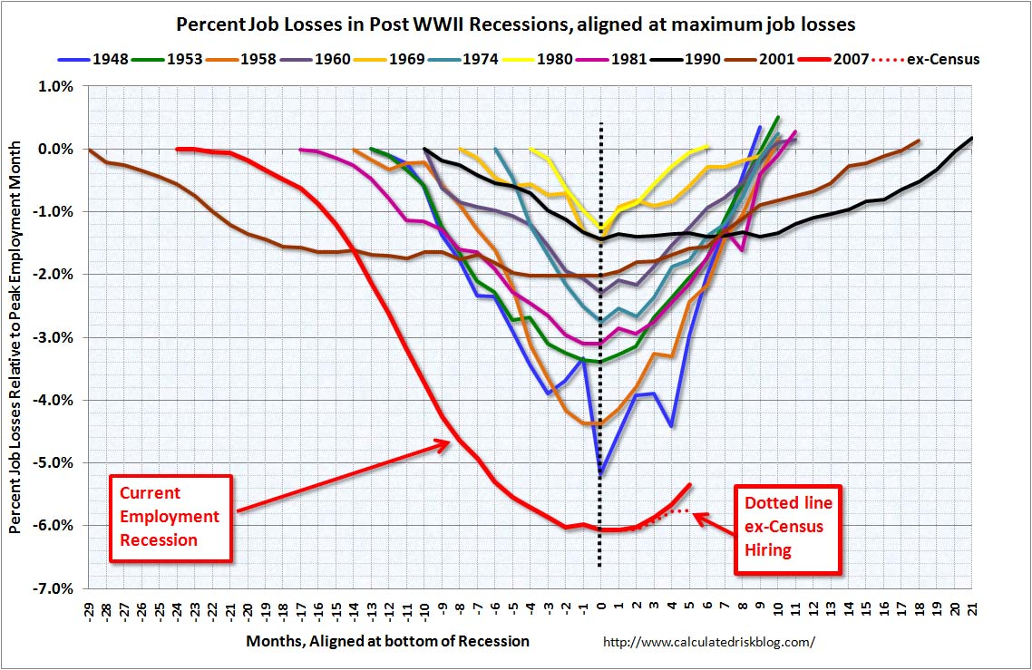 Percent Job Losses During Recessions, aligned at bottom, May 2010