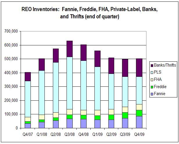 REO Inventories Q4 2009