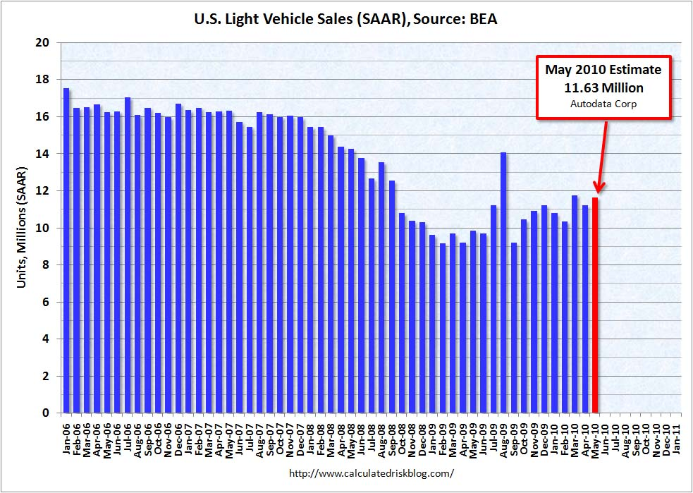 Light Vehicle Sales May 2010