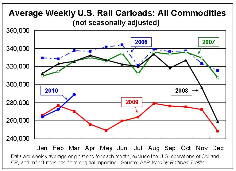 Rail Traffic March 2010