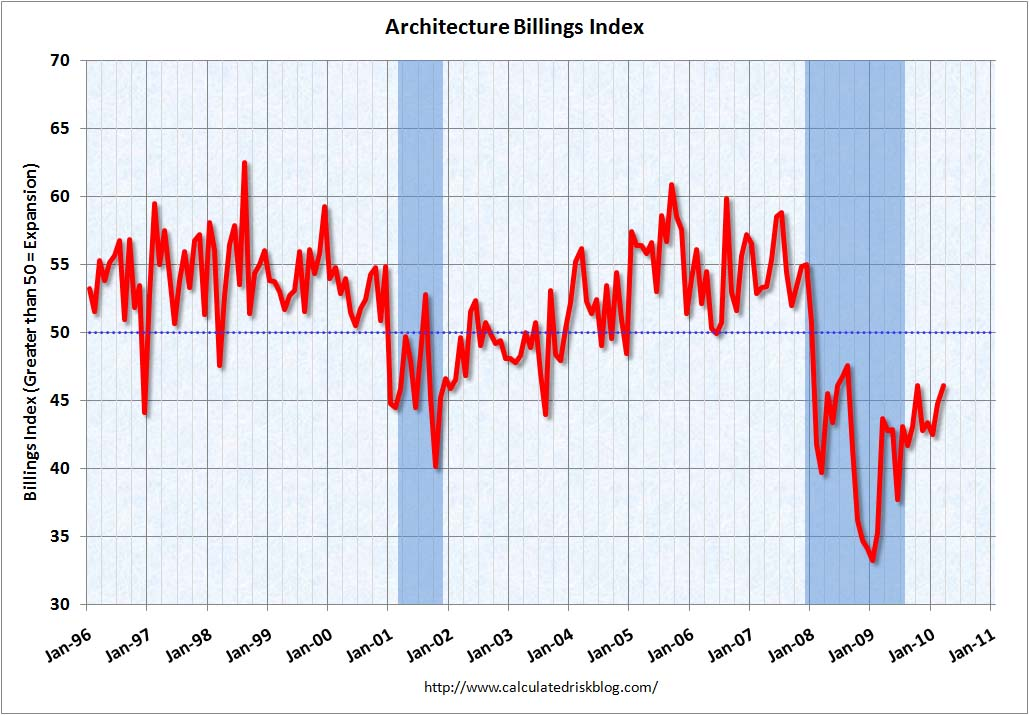 Architecture Billings Index March 2010