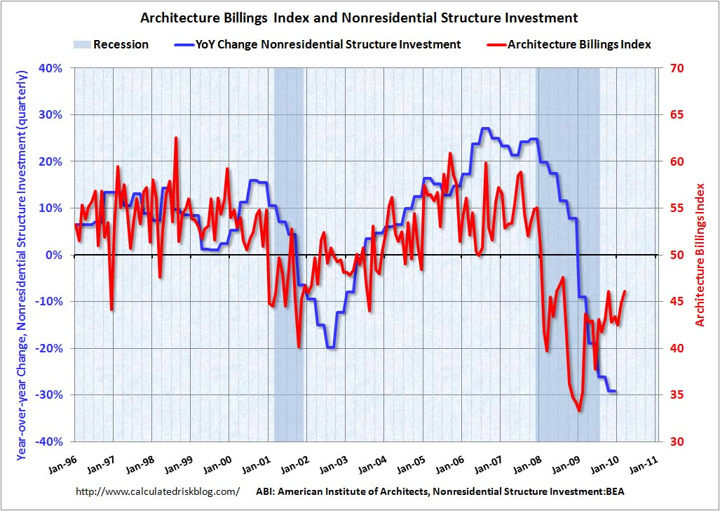 Architecture Billings Index and Investment