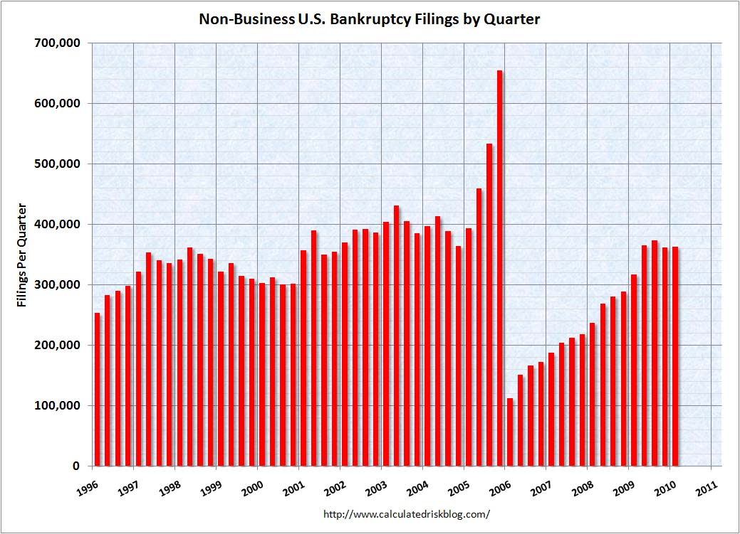 Bankruptcy Filings March 2010