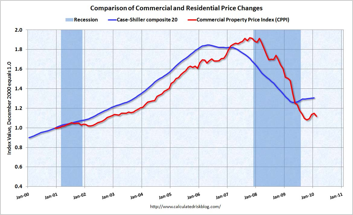 Commercial Real Estate Prices Feb 2010