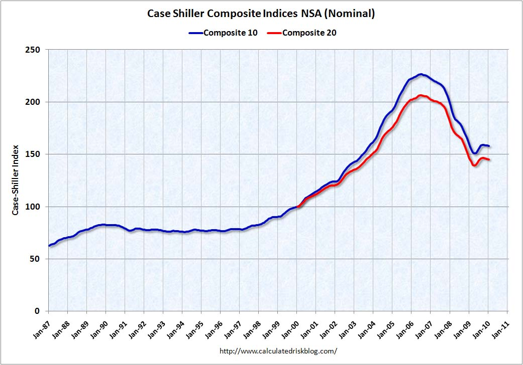 Case-Shiller House Prices January 2010