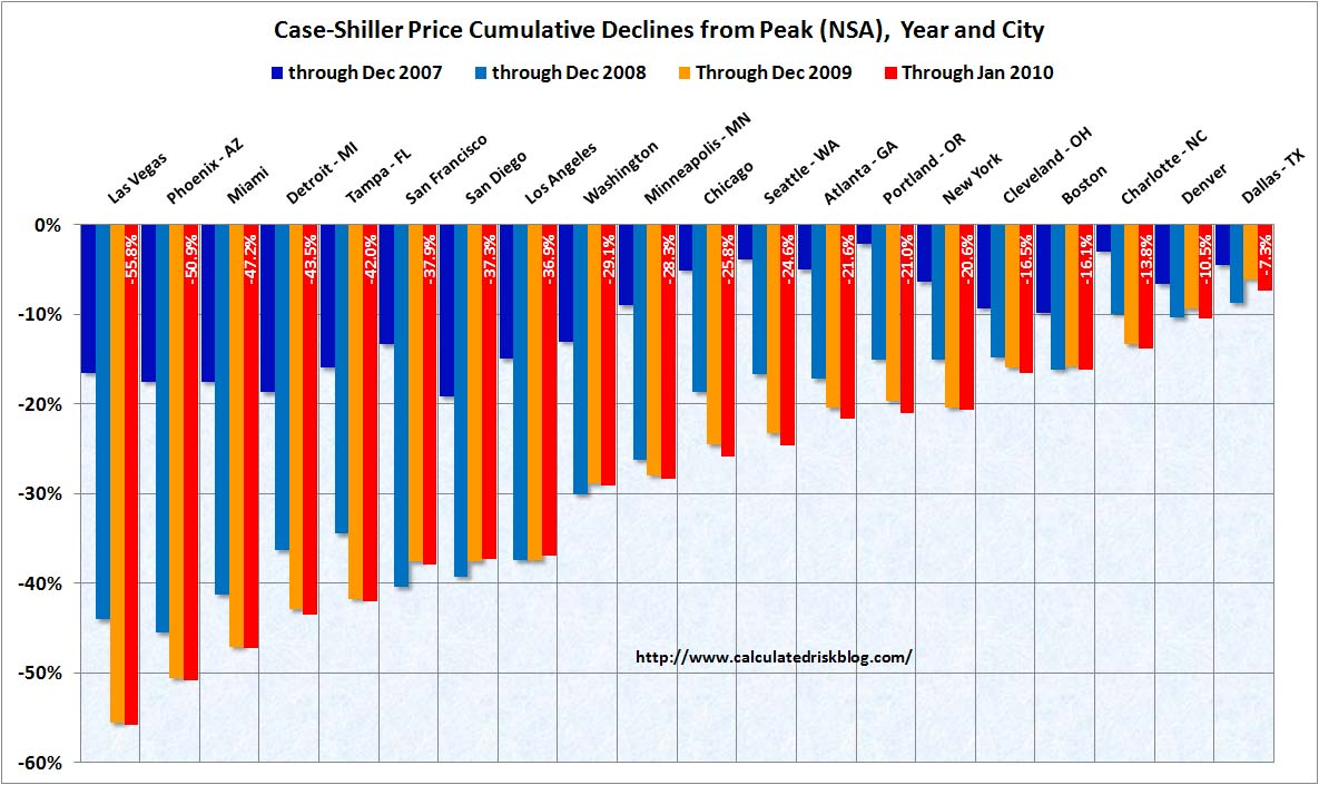 Case-Shiller House Prices Cities January 2010