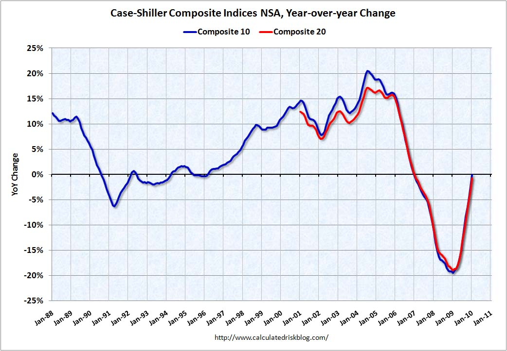 Case-Shiller House Prices YoY January 2010
