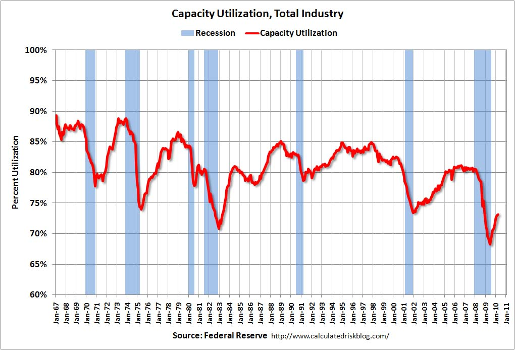 Capacity Utilization March 2010