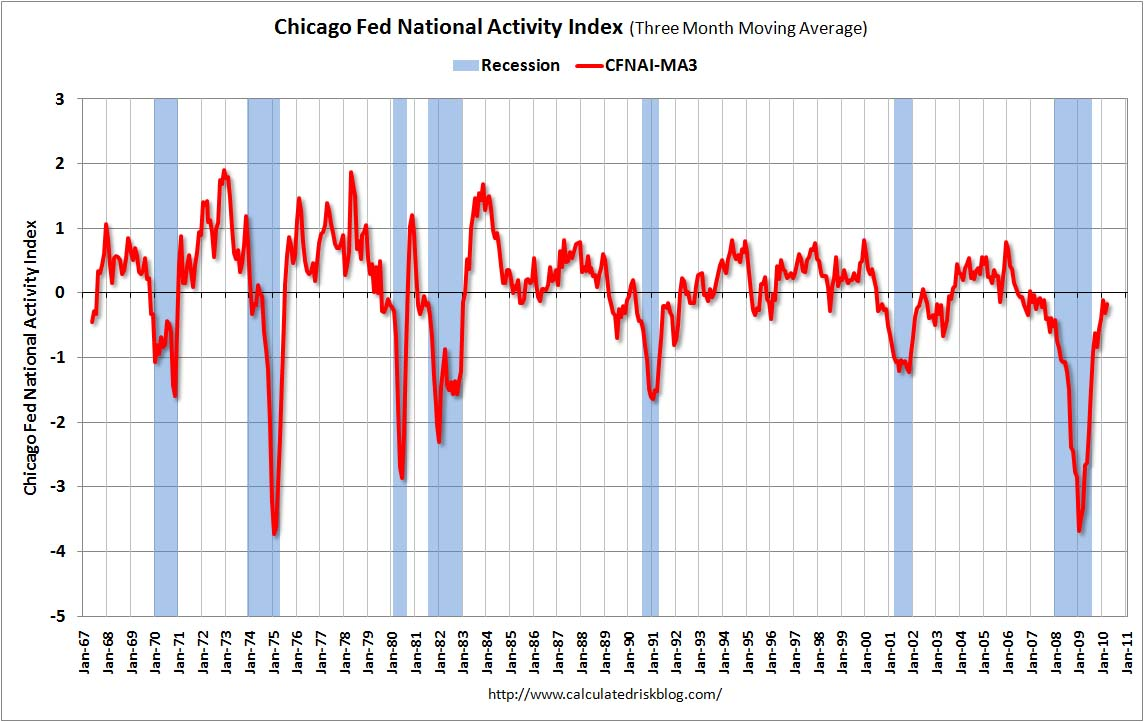 Chicago Fed National Activity Index, March 2010