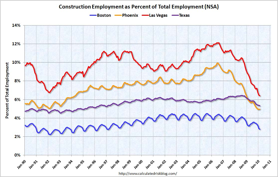 Construction Employment: Boston, Las Vegas, Phoenix