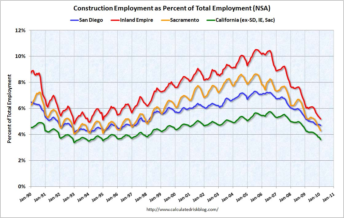 Construction Employment: San Diego, Inland Empire, Sacramento
