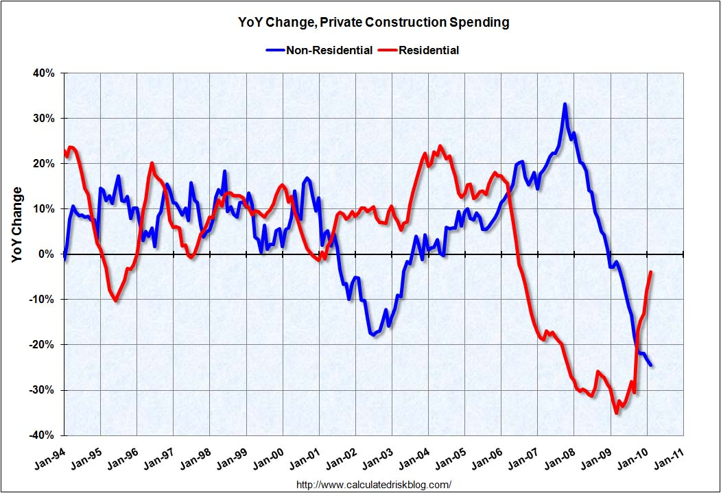 Construction Spending YoY February 2010