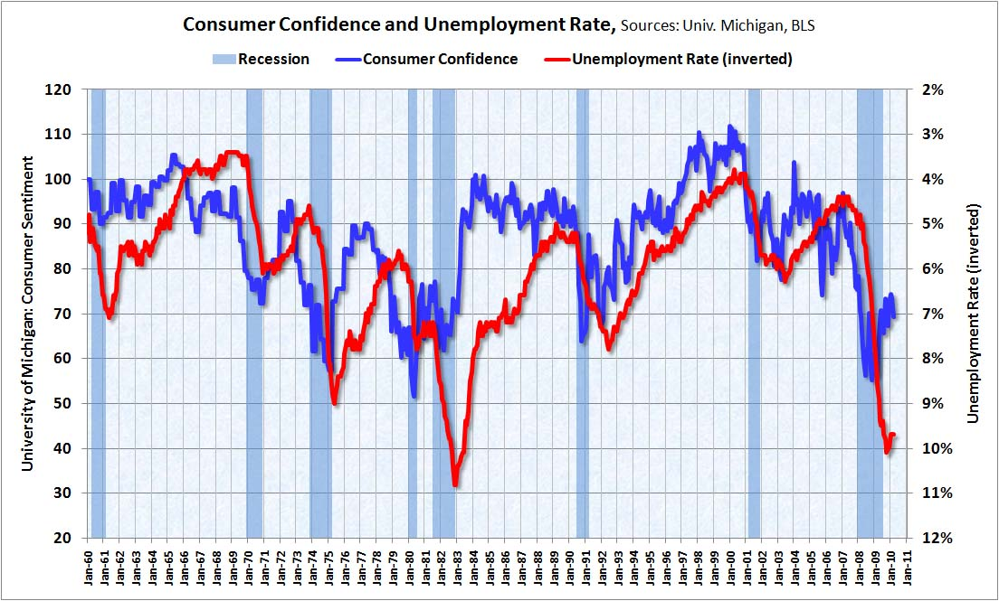 Consumer Confidence and Unemployment