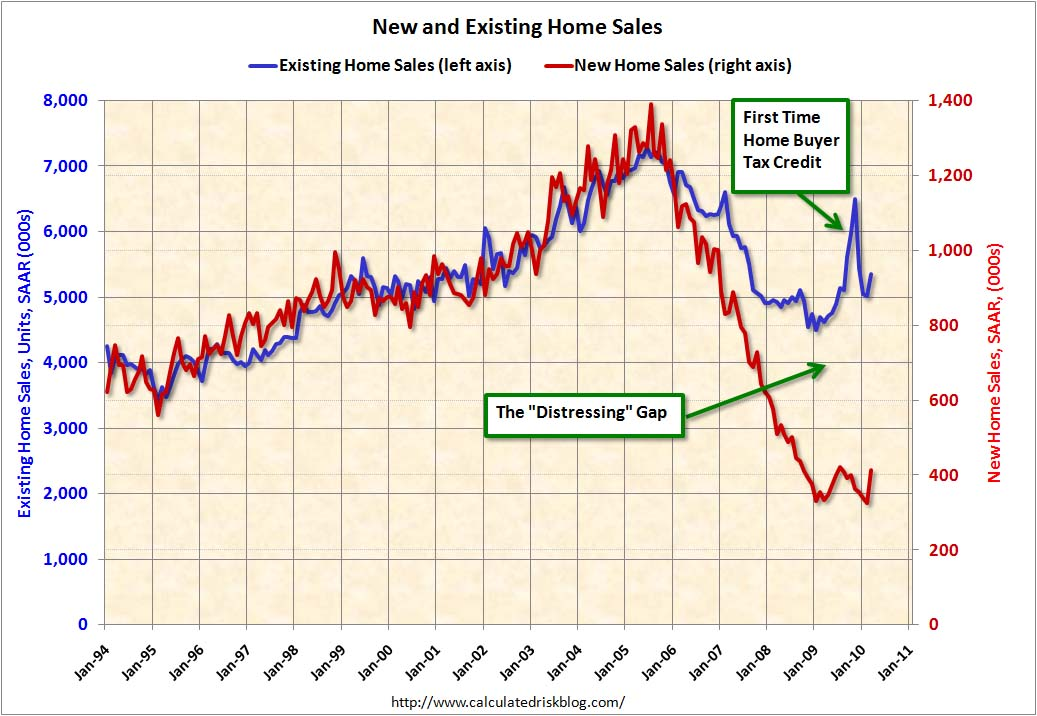 Distressing Gap: New and Existing Home Sales