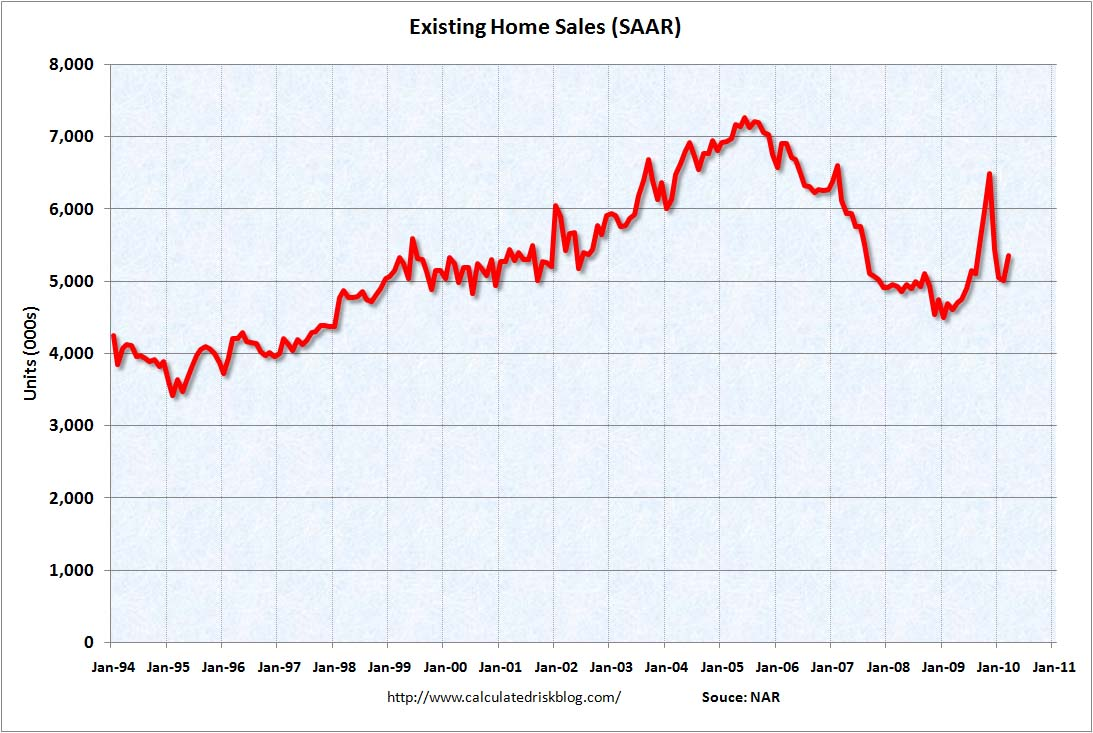 Existing Home Sales March 2010