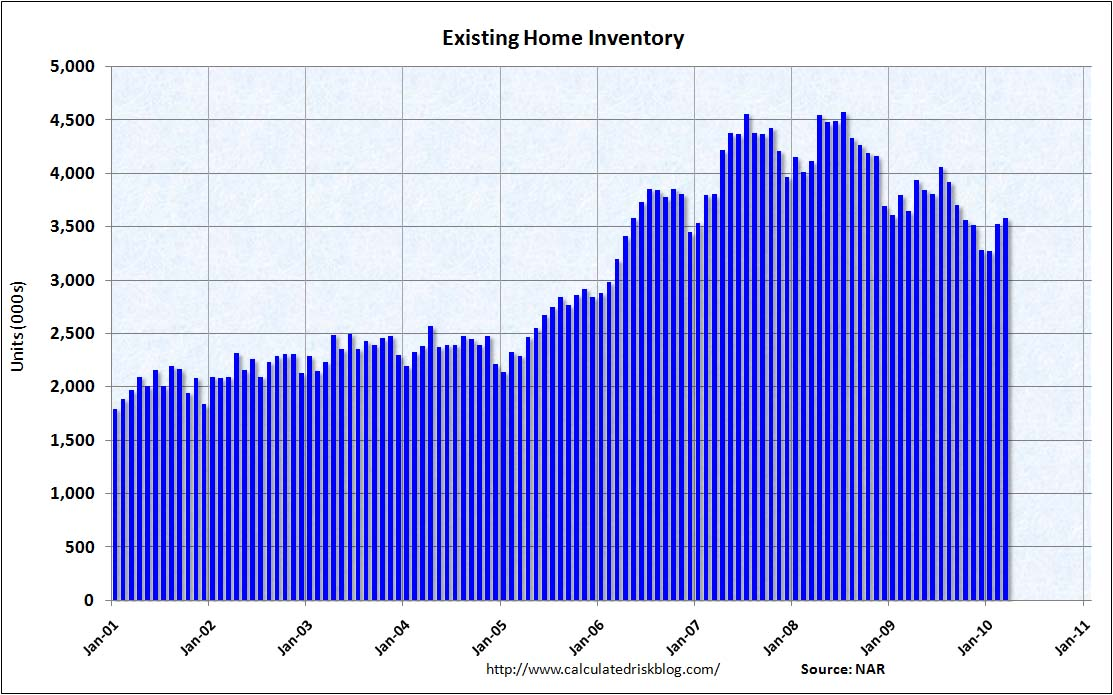 Existing Home Sales Inventory March 2010