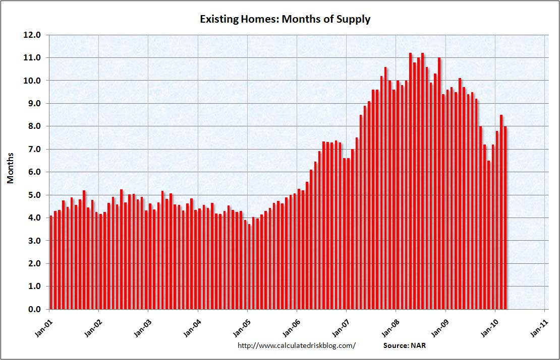 Existing Home Sales Months of Supply March 2010