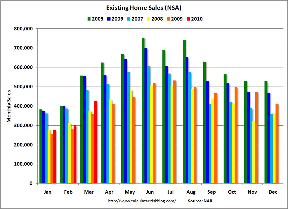 Existing Home Sales NSA March 2010