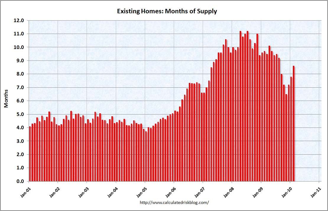 Existing Home Sales Months of Supply February 2010