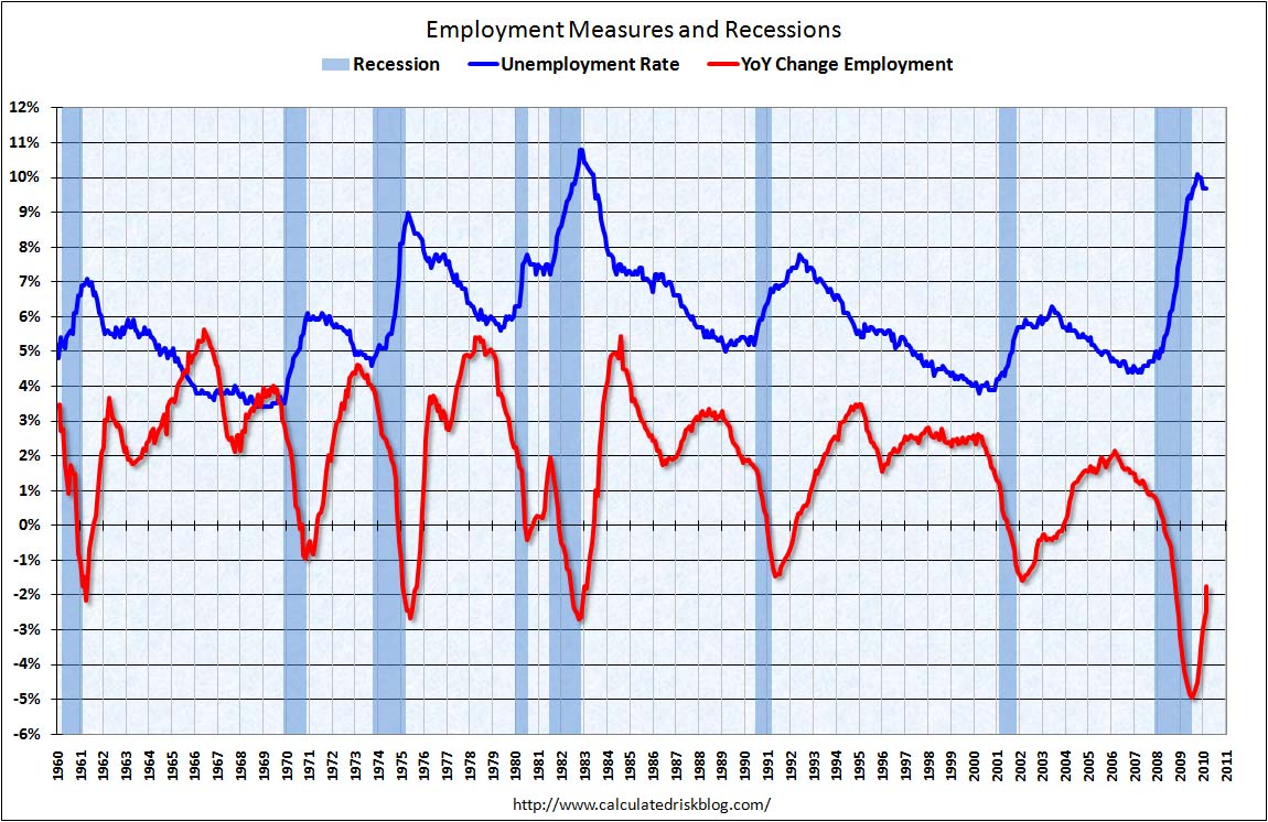 Employment Report March 2010