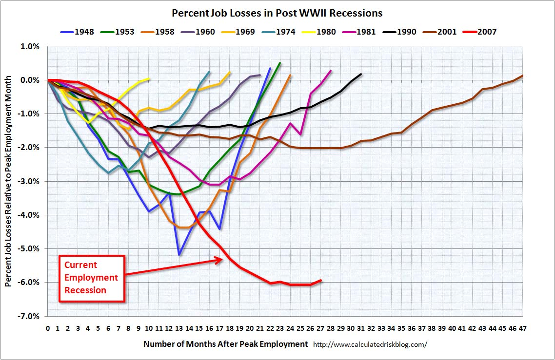 Employment Recessions March 2010