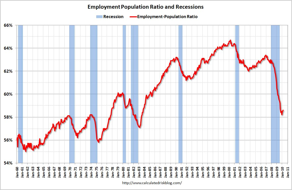 Employment Population Ratio March 2010