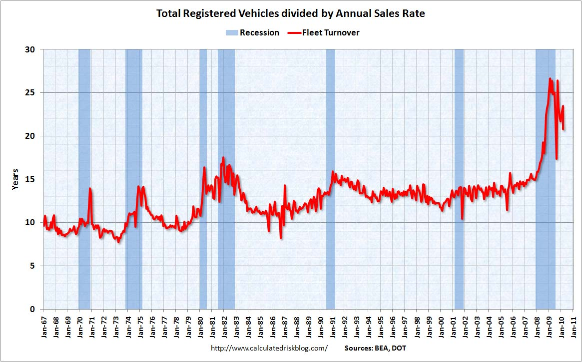 Vehicle Sales, Fleet Turnover, March 2010