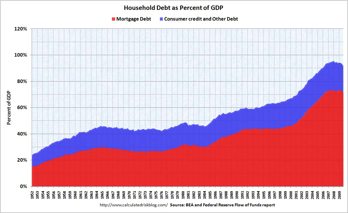 Household Debt as Percent of GDP Q4 2009