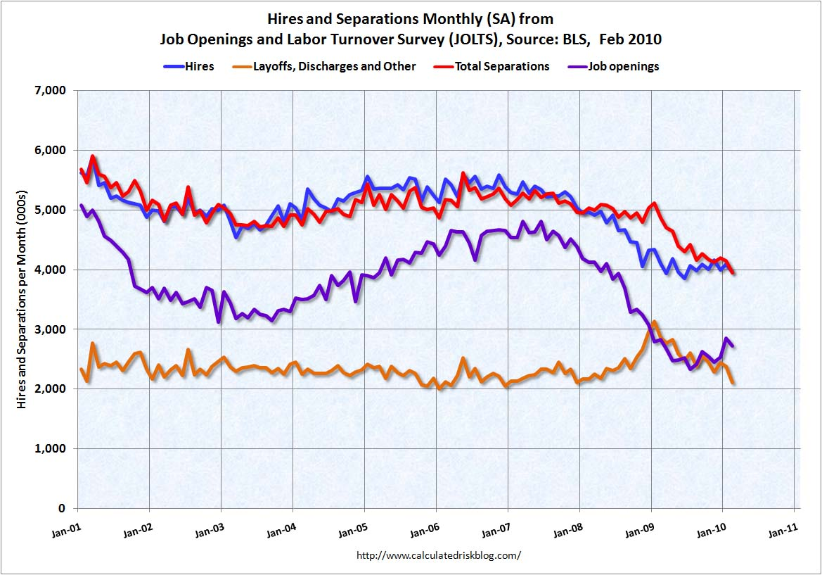 Job Openings and Turnover Survey February 2010