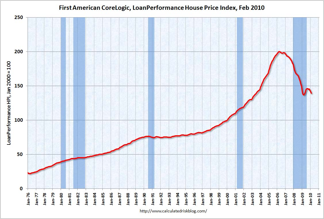 First American CoreLogic House Prices Feb 2010