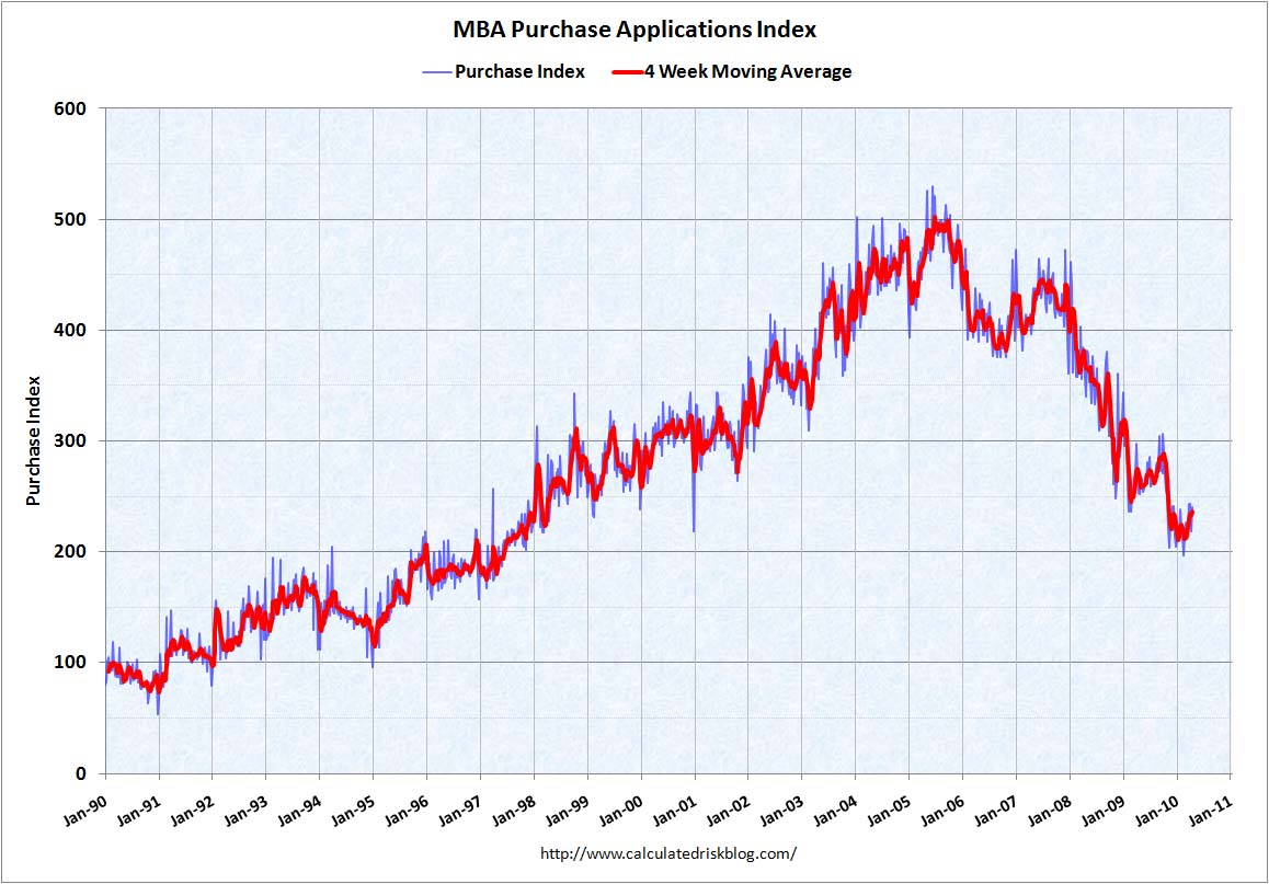MBA Purchase Index April 21, 2010