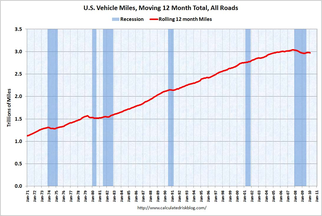Vehicle Miles February 2010