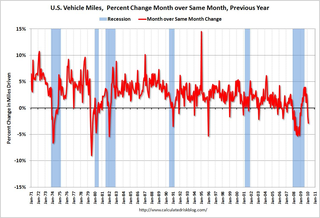 Vehicle Miles YoY February 2010