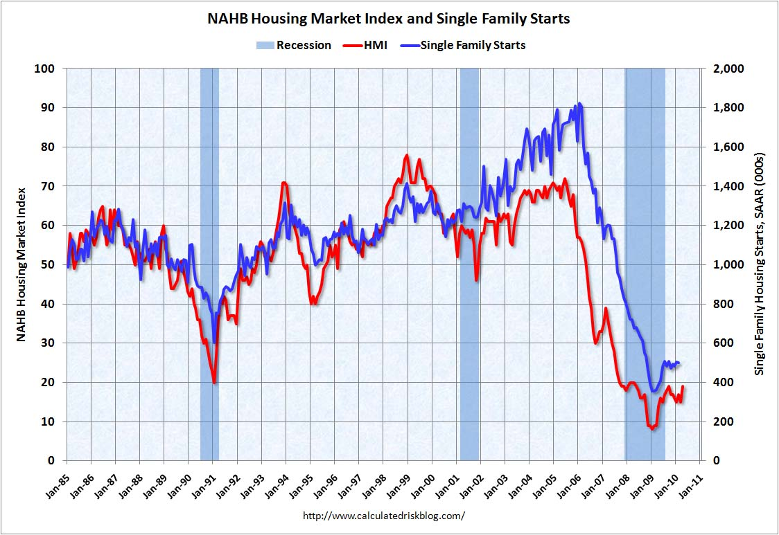 NAHB Housing Market Index and Housing Starts