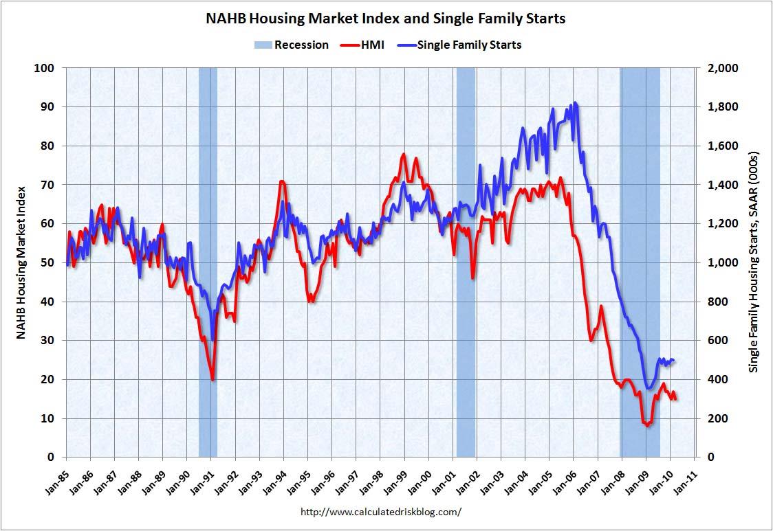NAHB and Housing Starts