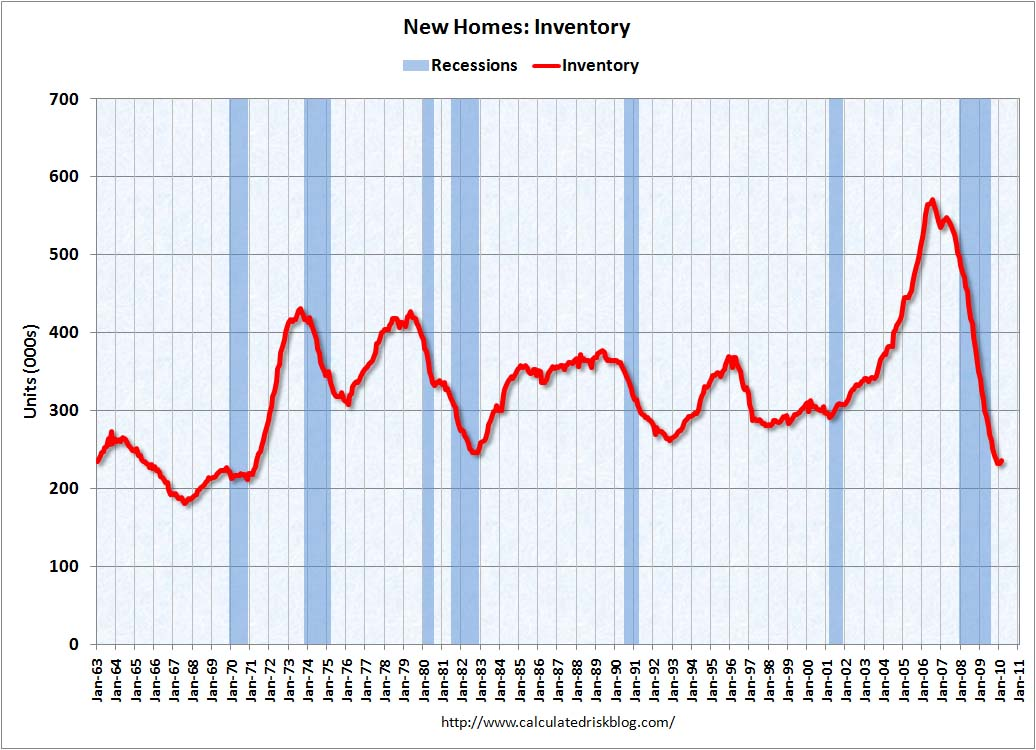 New Home Sales Inventory February 2010