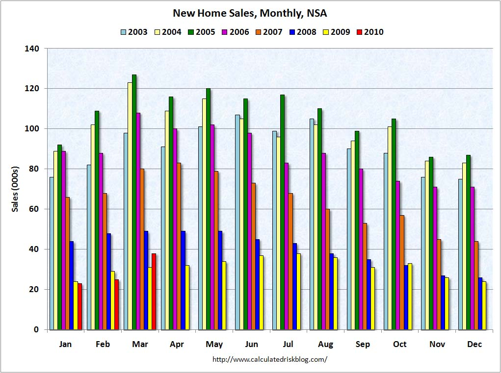 New Home Sales NSA March 2010