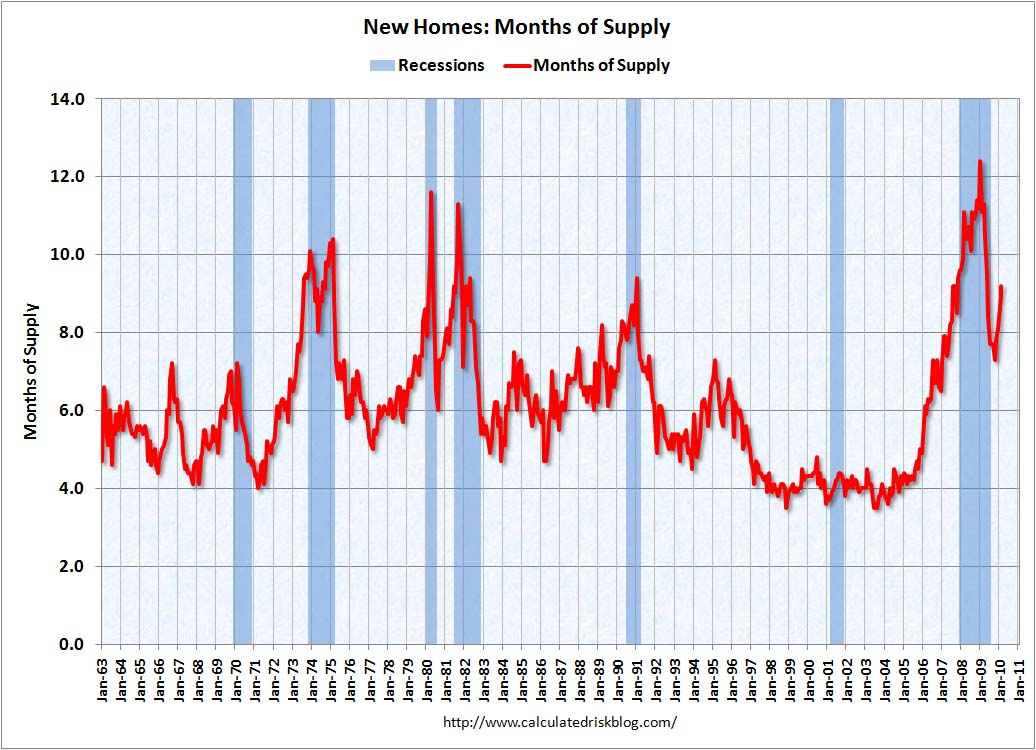 New Home Sales Month of Supply February 2010