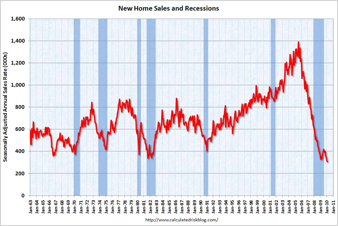 New Home Sales February 2010