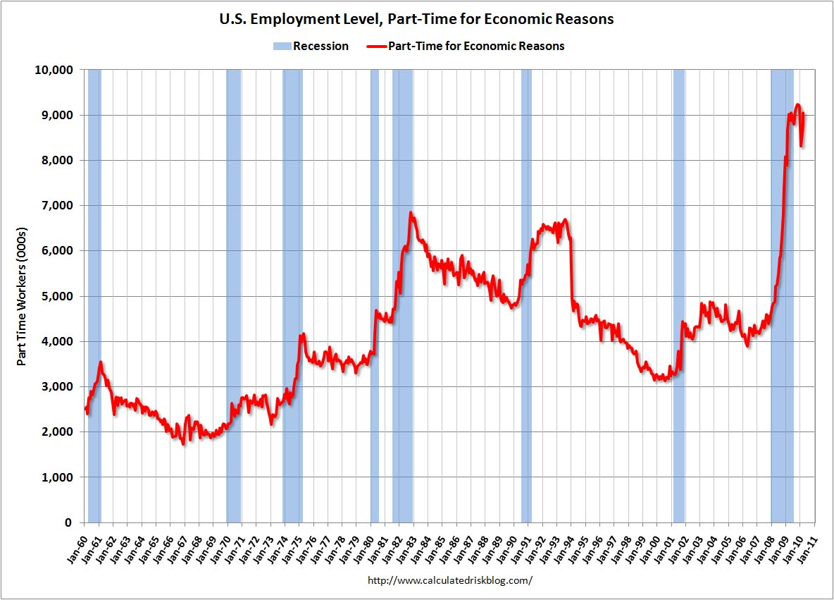 Part Time Employees, Economic Reasons March 2010