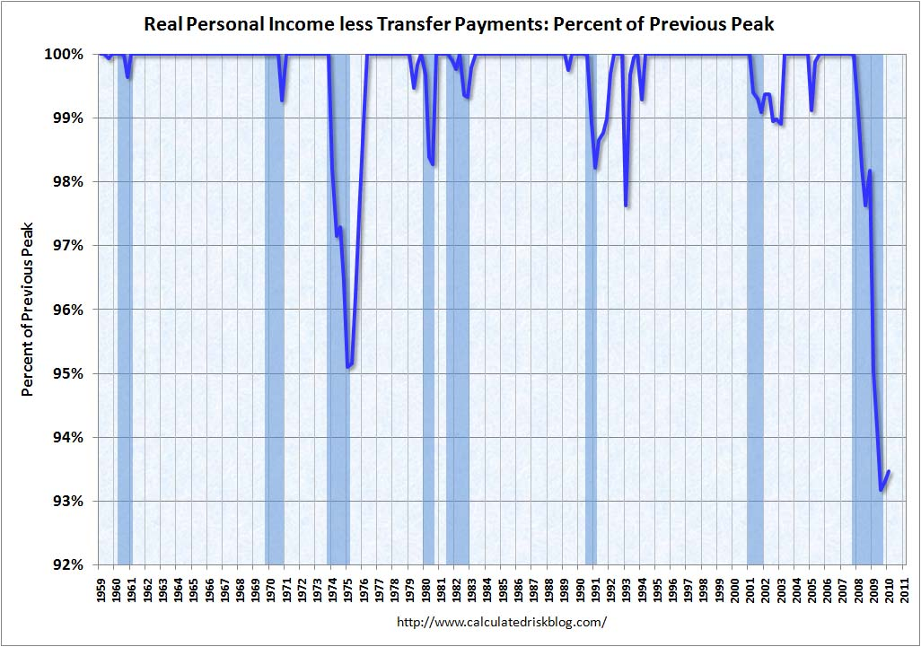 Real Personal Income less transfer payments Q1 2010