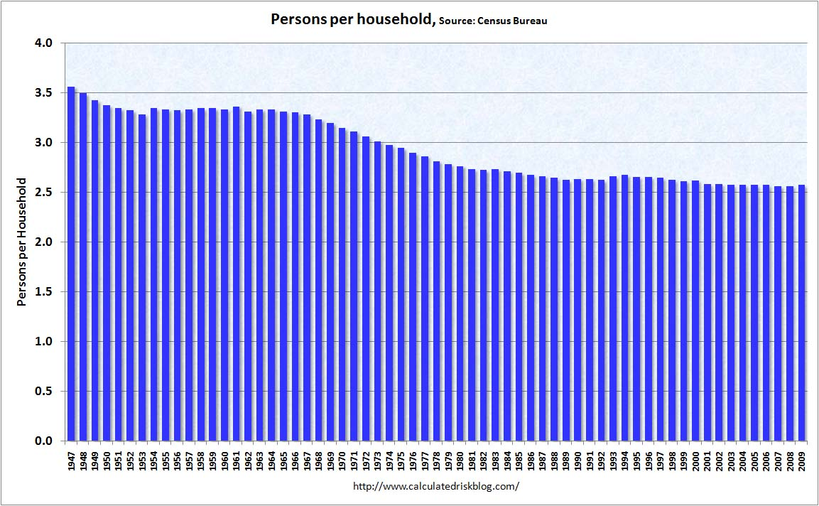 Persons per Household
