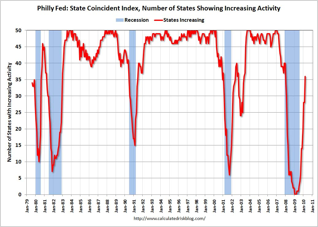 Philly Fed State Coincident Indicators