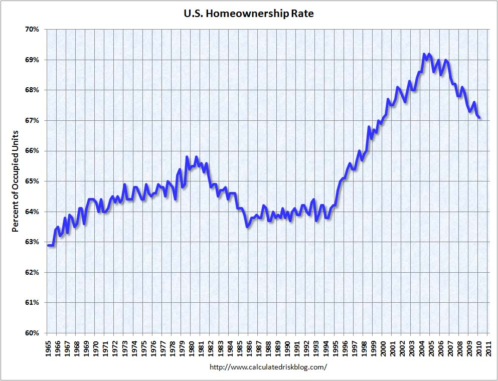 Homeownership Rate Q1 2010